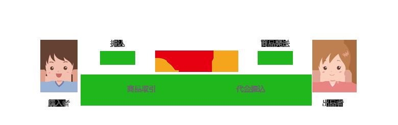 RMT INCのエスクローサービス